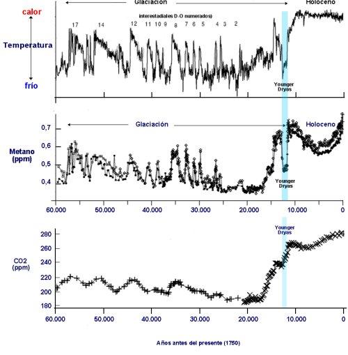 temperaturas co2 y metano