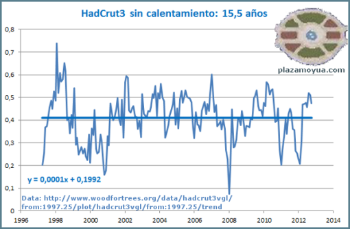 hadcrut3-sin-calentamiento-global