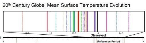 ipcc-tmps-vs-models-panels-sup