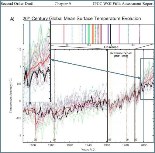 ipcc-tmps-vs-models-pm