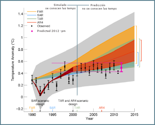 ipcc_fig1-4_models_obs-pm