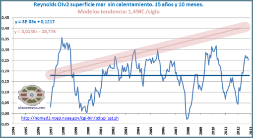 reynolds-oiv2-sin-calentamiento-global
