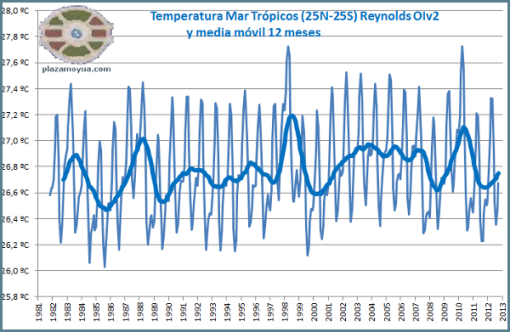 temperatura-global-mar-25n-25s