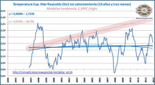 temperatura-mar-fin-de-ano-2012-16-anos-sin-calentamiento