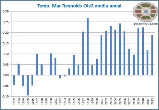 temperatura-mar-fin-de-ano-2012-barras