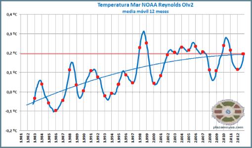 temperatura-mar-fin-de-ano-2012-med-mov-12