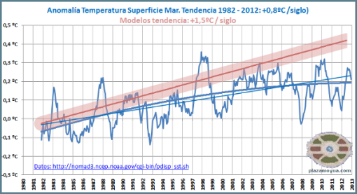 temperatura-mar-fin-de-ano-2012