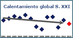 calentamiento-global-siglo-21
