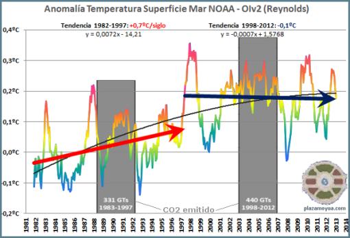 co2-y-calentamiento-global