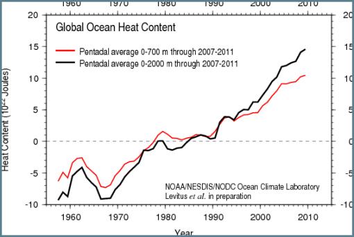 Figura 1 (NOAA OHC)