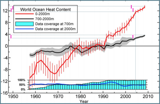 Figura 6 (Diferente calentamiento profundo)