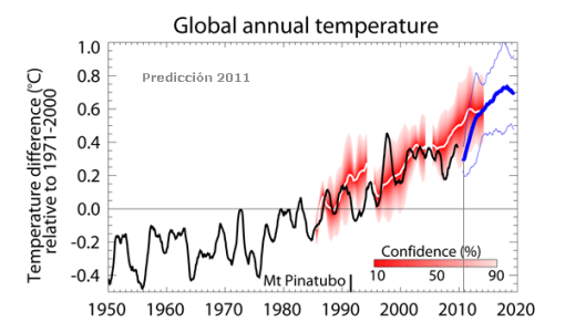 metoffice-decadal_fcst_global_t1