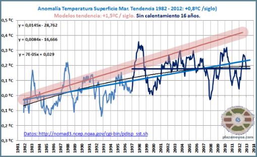 no-calentamiento-global-superficie-mar-reynolds