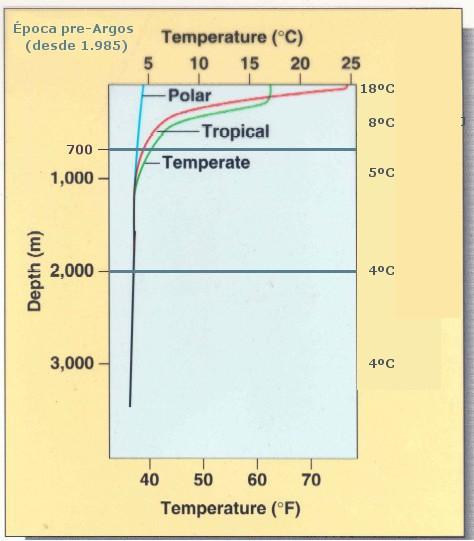 Figura 4 (Temperatura media por capas)