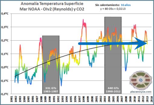 calentamiento-global-enero-2013