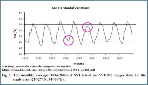 temperatura-agua-mar-rojo