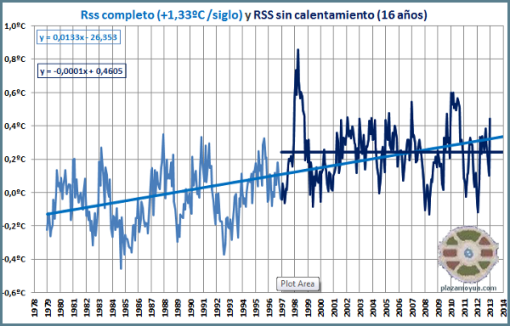 temperatura-global-rss-enero-2013