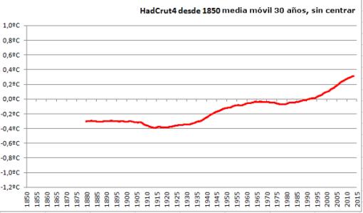 hadcrut4-mm30a