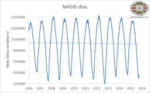 hielo-artico-masie-dias