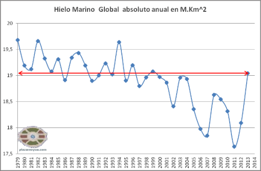 hielo-marino-global-nov-2013-abs