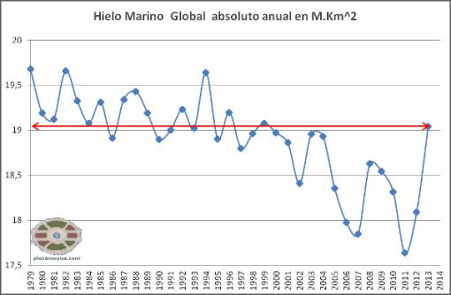 hielo-marino-global-nov-2013-abs