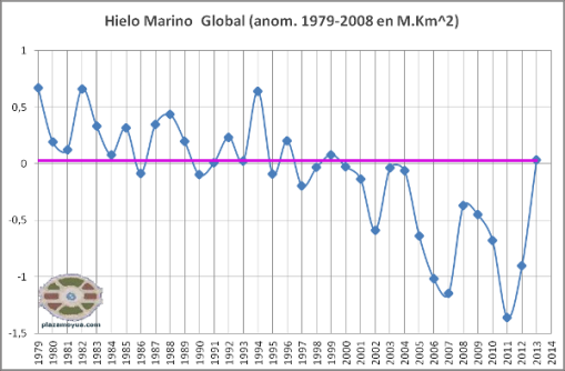 hielo-marino-global-nov-2013