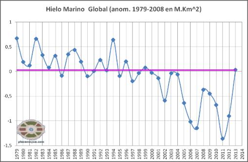 hielo-marino-global-nov-2013