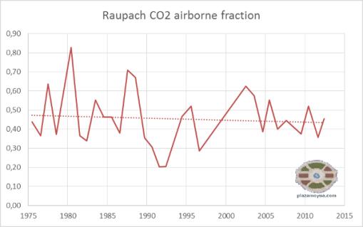 raupach-af-2