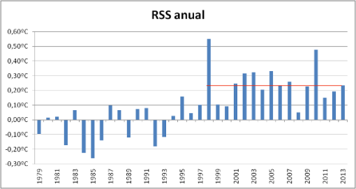 rss-anual-hasta-pre2013