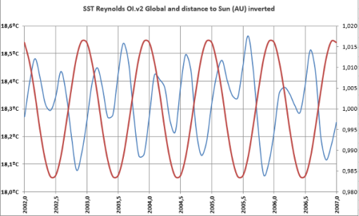 sst-and-distance-to-sun-inverted