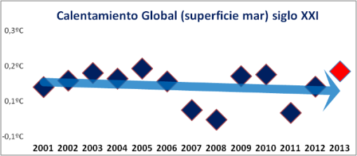 temperatura-global-mar-siglo-xxi
