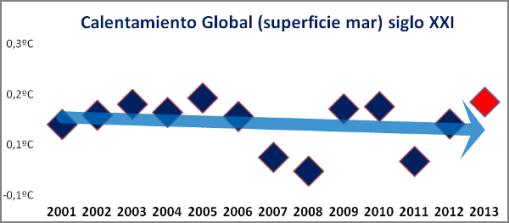 temperatura-global-mar-siglo-xxi