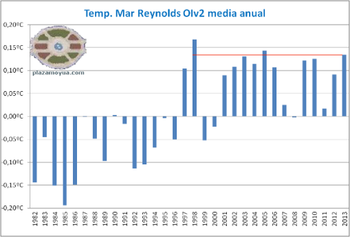 temperatura-mar-reynolds-anos-hasta-2013