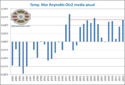 temperatura-mar-reynolds-anos-hasta-2013