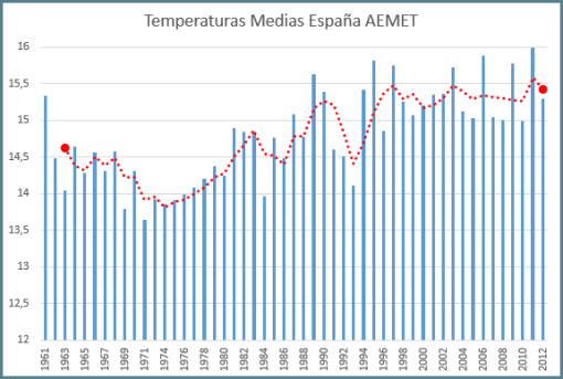 aemet-temperatura-media-anual-espana-desde-1961-con-media-movil3