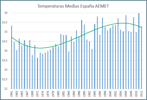 aemet-temperatura-media-anual-espana-desde-1961-con-polinomica3