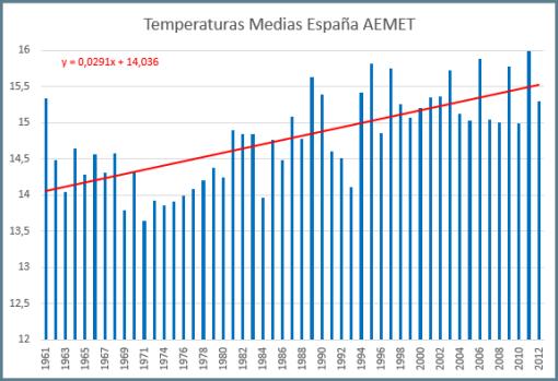 aemet-temperatura-media-anual-espana-desde-1961-con-tendencia