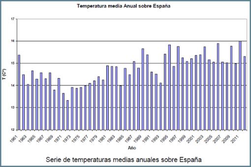 aemet-temperatura-media-anual-espana-desde-1961