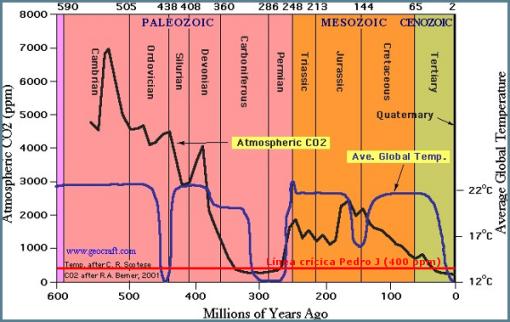 co2-y-temperatura-geologia