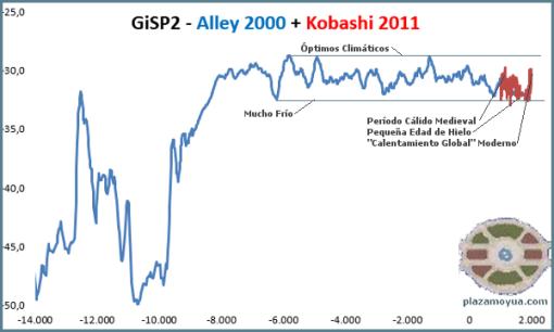 gisp2-alley-2000-kobashi-2011