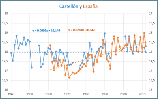giss-castellon-con-espana