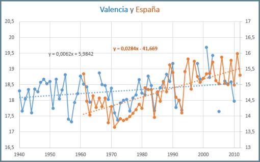 giss-valencia-con-espana