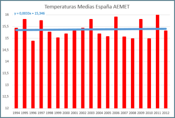 Temperaturas-espana-desde-1994