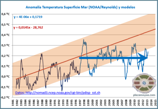 calentamiento-global-y-modelos-abril-2013