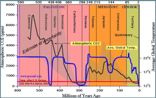 co2-y-temperatura-geologia-2