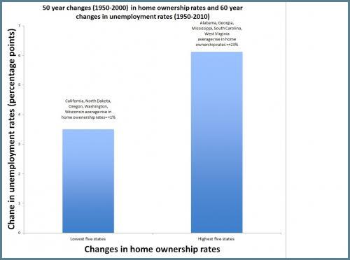 empleo-y-propiedad-vivienda