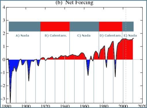 forzamientos-clima-giss-y-calentamientos