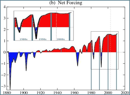 forzamientos-clima-neto-marcado