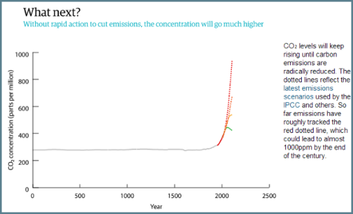 the-guardian-400ppm-co2