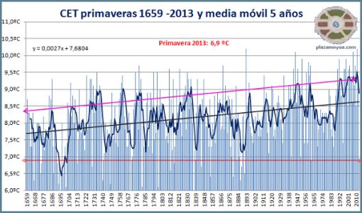 cet-primavera-2013-y-tendencia